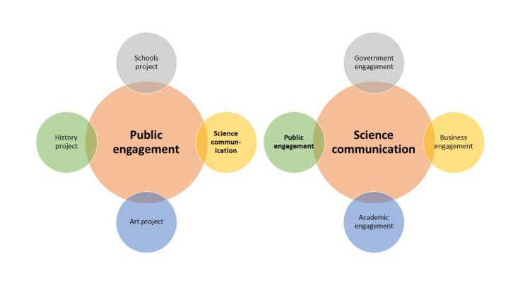 PE vs Sci comm